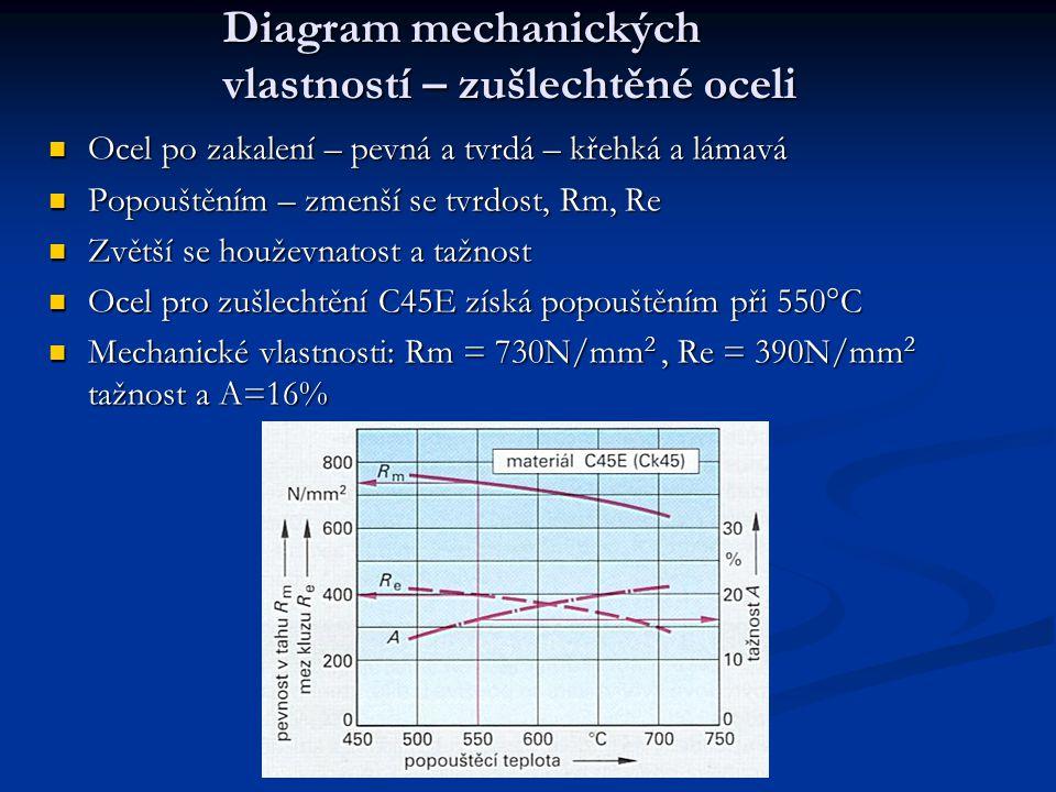 Diagram mechanických vlastností – zušlechtěné oceli Ocel po zakalení – pevná a tvrdá – křehká a lámavá Popouštěním – zmenší se tvrdost, Rm, Re Zvětší