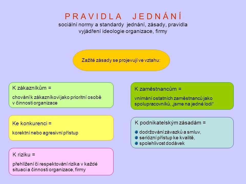 P R A V I D L A J E D N Á N Í sociální normy a standardy jednání, zásady, pravidla vyjádření ideologie organizace, firmy Zažité zásady se projevují ve