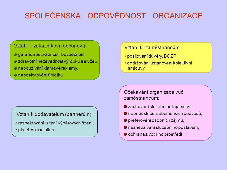 SPOLEČENSKÁ ODPOVĚDNOST ORGANIZACE Vztah k zákazníkovi (občanovi): garance bezvadnosti, bezpečnosti, zdravotní nezávadnost výrobků a služeb, nepoužívá