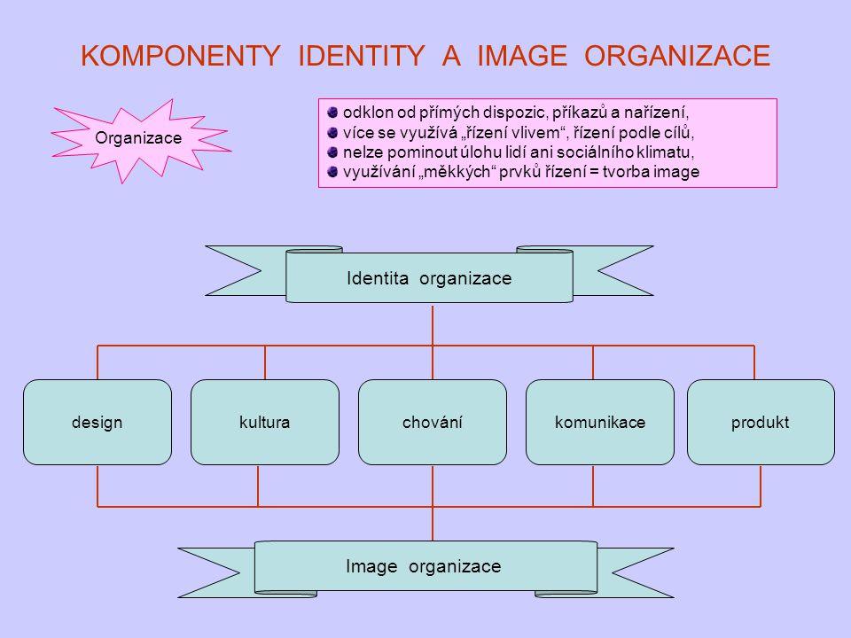KOMPONENTY IDENTITY A IMAGE ORGANIZACE Identita organizace designkulturachováníkomunikaceprodukt Image organizace Organizace odklon od přímých dispozi