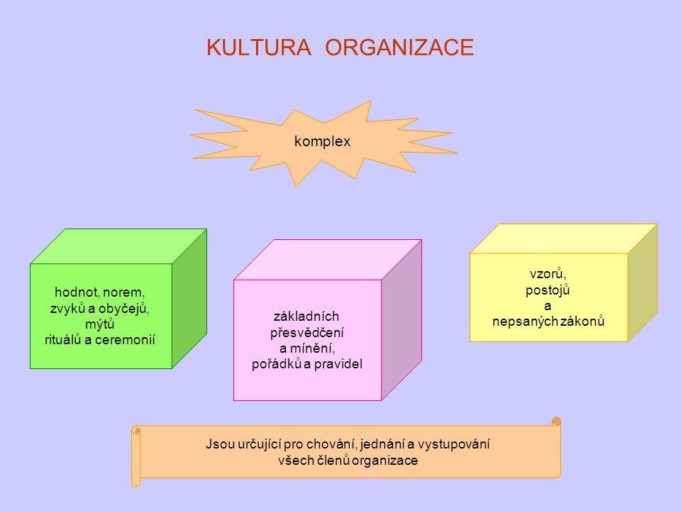 KULTURA ORGANIZACE komplex hodnot, norem, zvyků a obyčejů, mýtů rituálů a ceremonií základních přesvědčení a mínění, pořádků a pravidel vzorů, postojů
