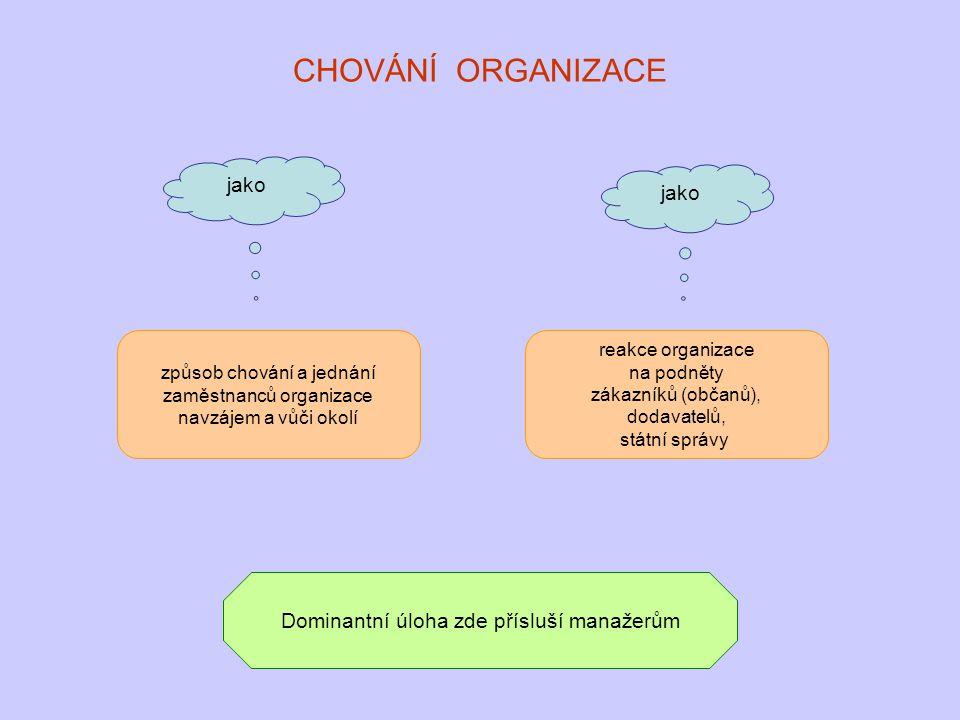 CHOVÁNÍ ORGANIZACE jako způsob chování a jednání zaměstnanců organizace navzájem a vůči okolí reakce organizace na podněty zákazníků (občanů), dodavat