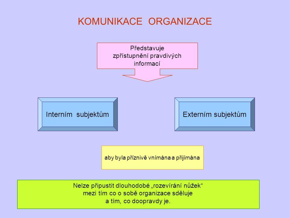 KOMUNIKACE ORGANIZACE Představuje zpřístupnění pravdivých informací Interním subjektůmExterním subjektům aby byla příznivě vnímána a přijímána Nelze p