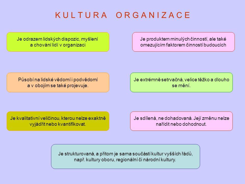 K U L T U R A O R G A N I Z A C E Je odrazem lidských dispozic, myšlení a chování lidí v organizaci Je produktem minulých činností, ale také omezující