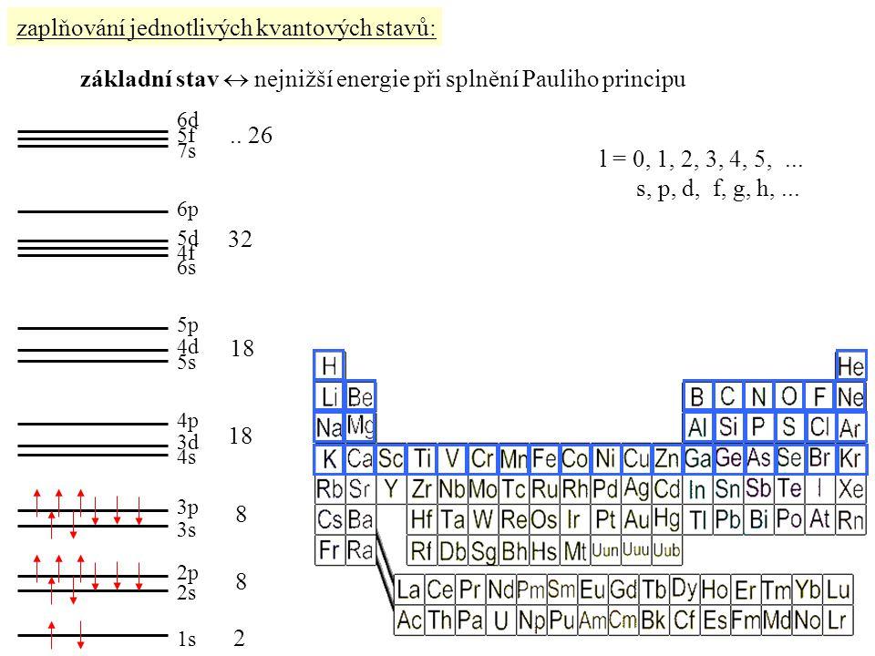 zaplňování jednotlivých kvantových stavů: základní stav  nejnižší energie při splnění Pauliho principu 1s 7s 6p 5d 4f 6s 5p 4d 5s 4p 3d 4s 3p 3s 2p 2