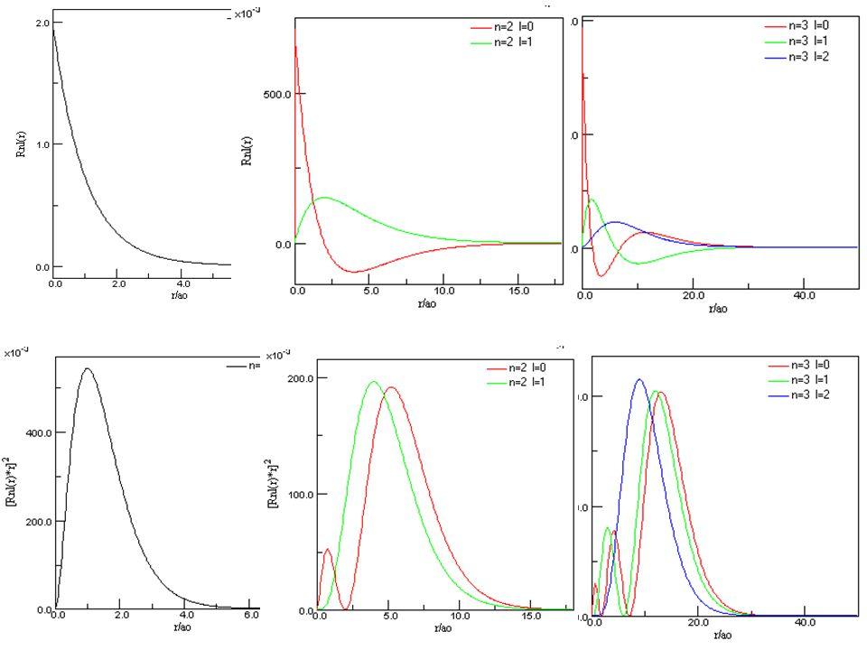 zaplňování jednotlivých kvantových stavů: základní stav  nejnižší energie při splnění Pauliho principu 1s 7s 6p 5d 4f 6s 5p 4d 5s 4p 3d 4s 3p 3s 2p 2s 5f 6d 2 8 8 18 32..