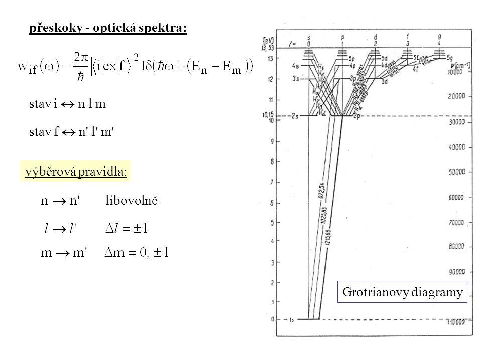 přeskoky - optická spektra: výběrová pravidla: libovolně stav i  n l m stav f  n' l' m' Grotrianovy diagramy