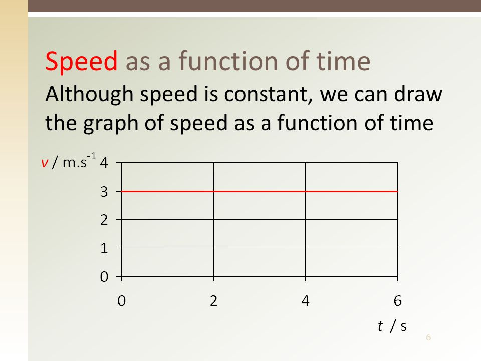 6 Speed as a function of time Although speed is constant, we can draw the graph of speed as a function of time