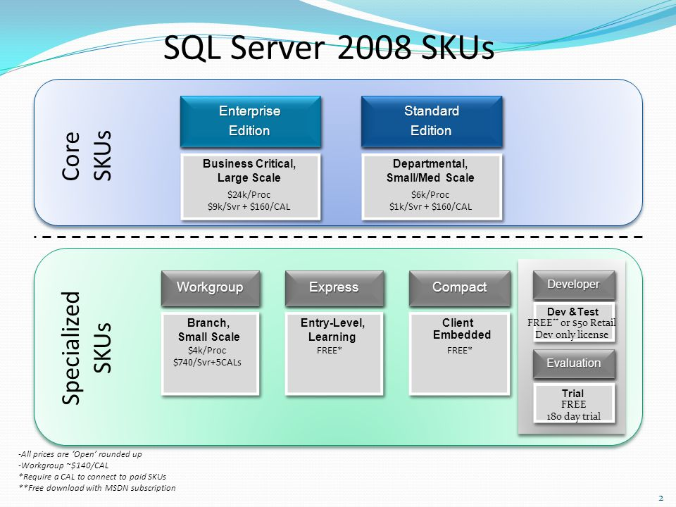SQL Server 2008 SKUs -All prices are 'Open' rounded up -Workgroup ~$140/CAL *Require a CAL to connect to paid SKUs **Free download with MSDN subscript