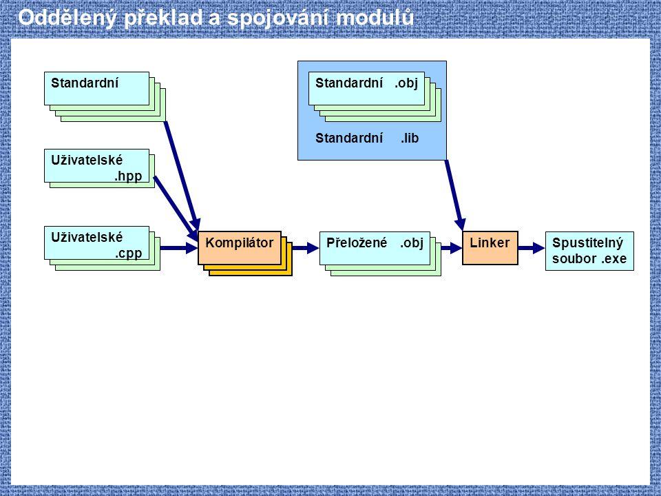 Oddělený překlad a spojování modulů Uživatelské.hpp Standardní Kompilátor Uživatelské.cpp Přeložené.obj Linker Spustitelný soubor.exe Standardní.obj S