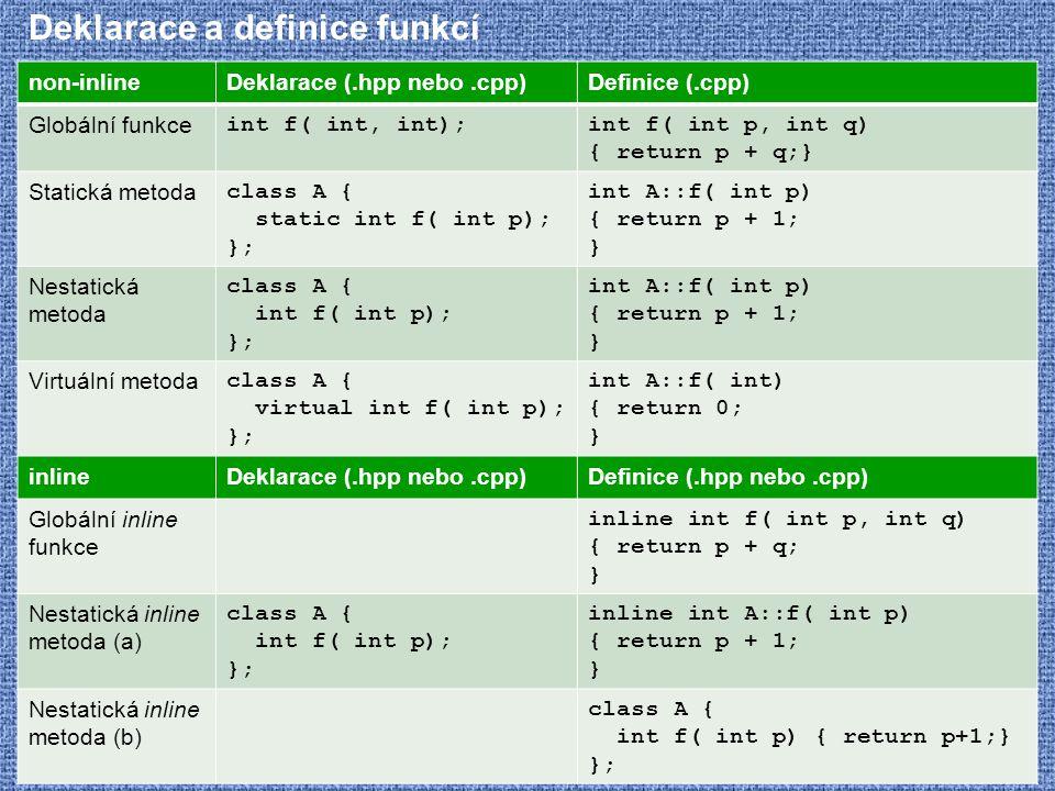 Deklarace a definice funkcí non-inlineDeklarace (.hpp nebo.cpp)Definice (.cpp) Globální funkce int f( int, int);int f( int p, int q) { return p + q;}