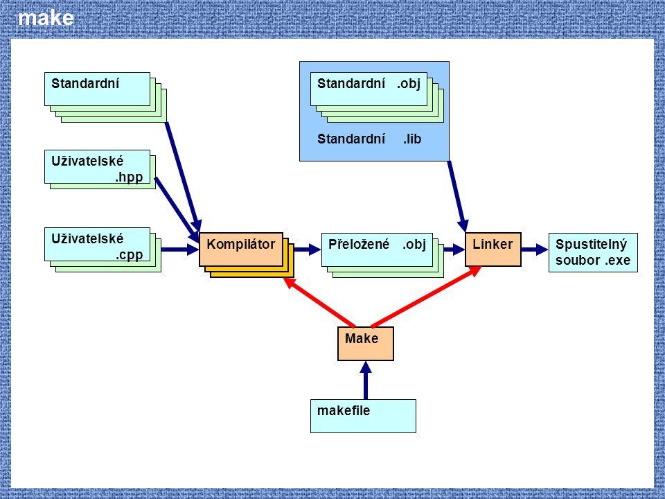 make Uživatelské.hpp Standardní Kompilátor Uživatelské.cpp Přeložené.obj Linker Spustitelný soubor.exe Standardní.obj Standardní.lib Make makefile