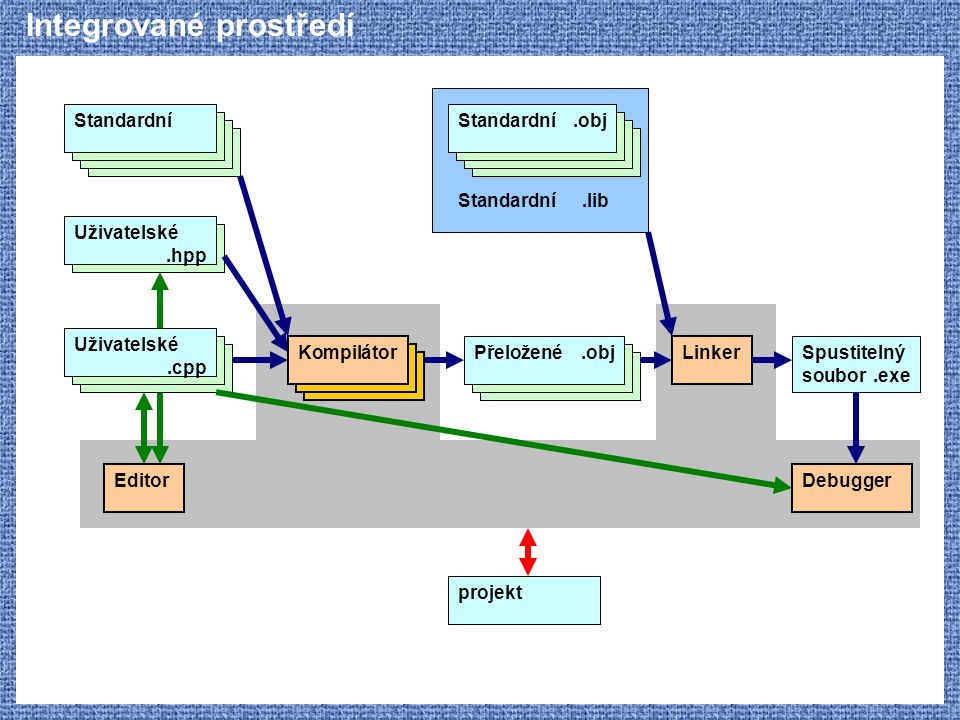Integrované prostředí Uživatelské.hpp Standardní Kompilátor Uživatelské.cpp Přeložené.obj Linker Spustitelný soubor.exe Standardní.obj Standardní.lib