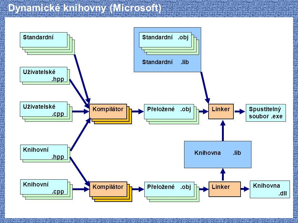 Dynamické knihovny (Microsoft) Uživatelské.hpp Standardní Kompilátor Uživatelské.cpp Přeložené.obj Linker Spustitelný soubor.exe Standardní.obj Standa