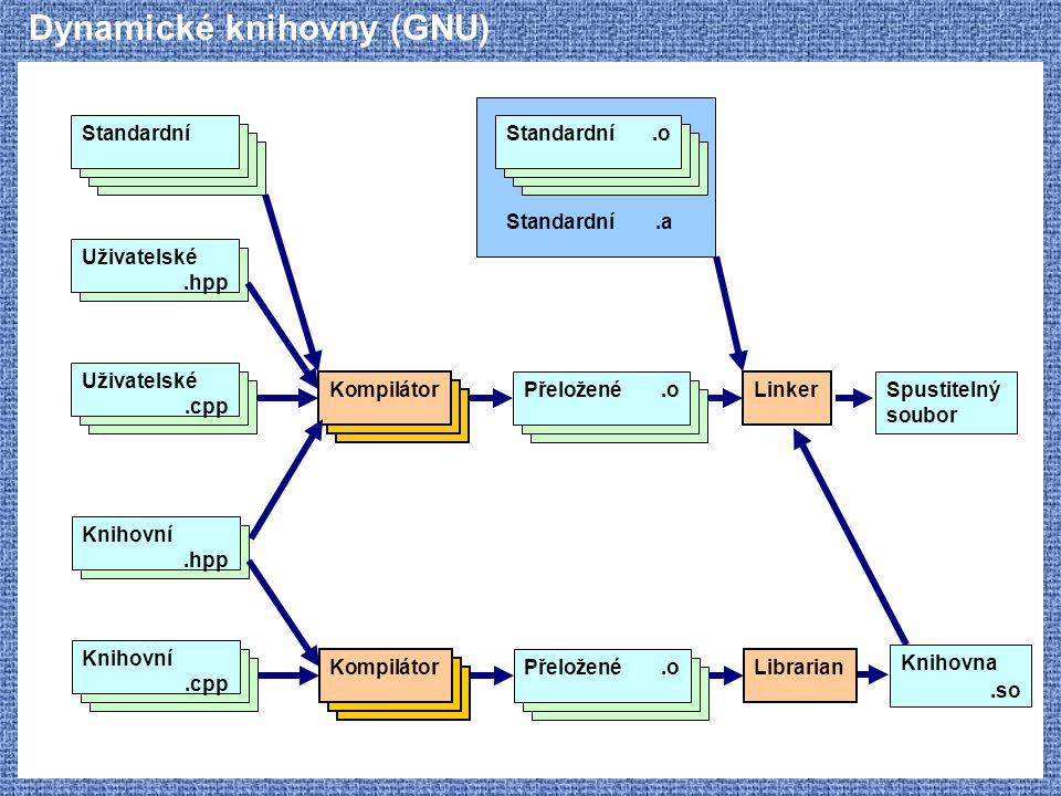 Dynamické knihovny (GNU) Uživatelské.hpp Standardní Kompilátor Uživatelské.cpp Přeložené.o Linker Spustitelný soubor Standardní.o Standardní.a Knihovn