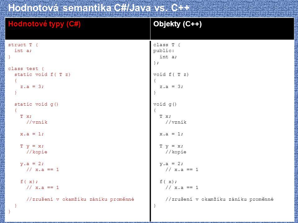 Hodnotová semantika C#/Java vs. C++ Hodnotové typy (C#)Objekty (C++) struct T { int a; } class test { static void f( T z) { z.a = 3; } static void g()