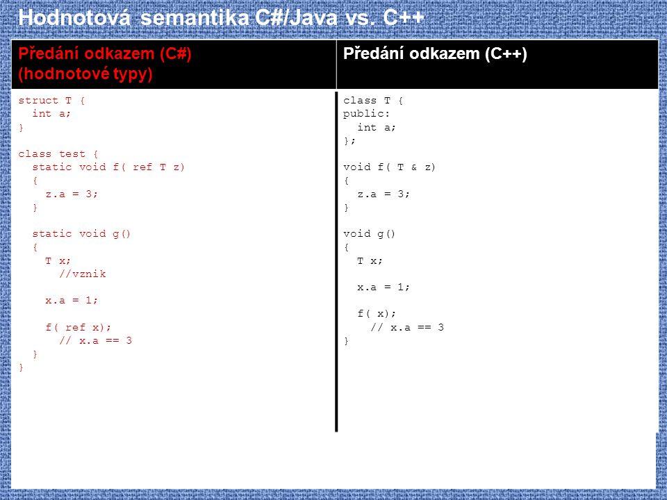 Hodnotová semantika C#/Java vs. C++ Předání odkazem (C#) (hodnotové typy) Předání odkazem (C++) struct T { int a; } class test { static void f( ref T