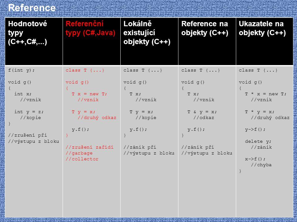 Reference Hodnotové typy (C++,C#,...) Referenční typy (C#,Java) Lokálně existující objekty (C++) Reference na objekty (C++) Ukazatele na objekty (C++)