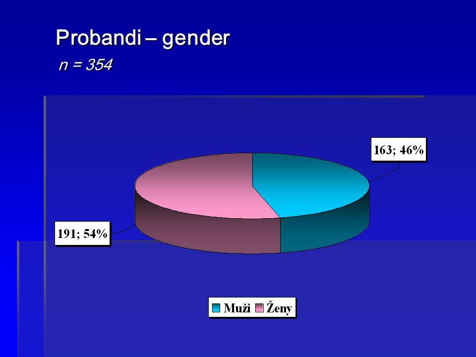 Probandi – gender n = 354 Probandi – gender n = 354