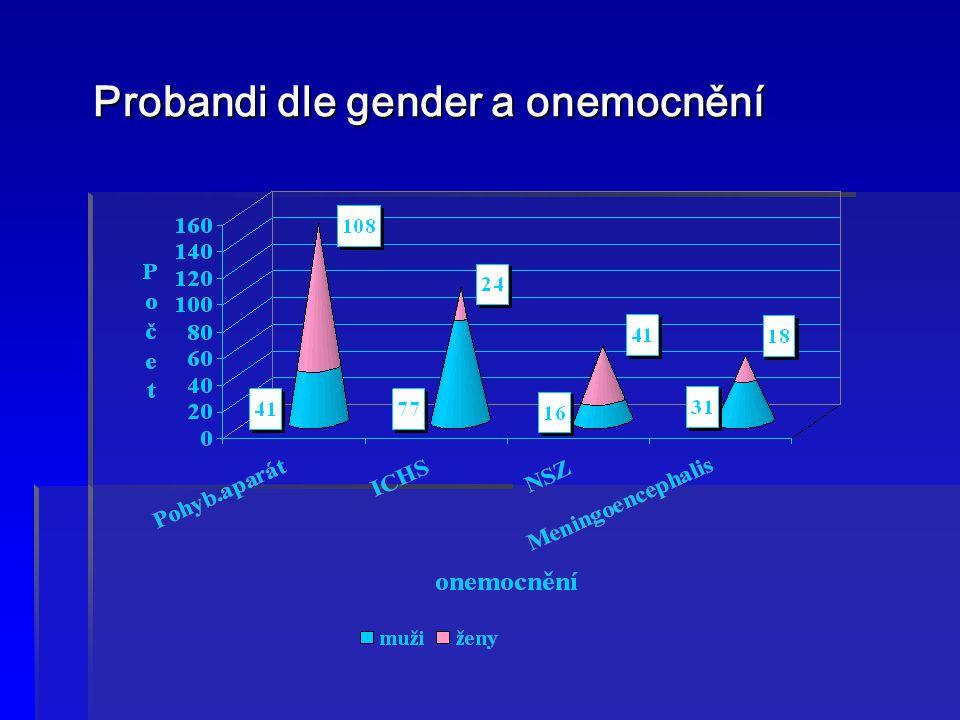 Probandi dle gender a onemocnění Probandi dle gender a onemocnění