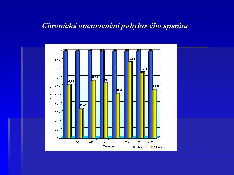 Chronická onemocnění pohybového aparátu Chronická onemocnění pohybového aparátu