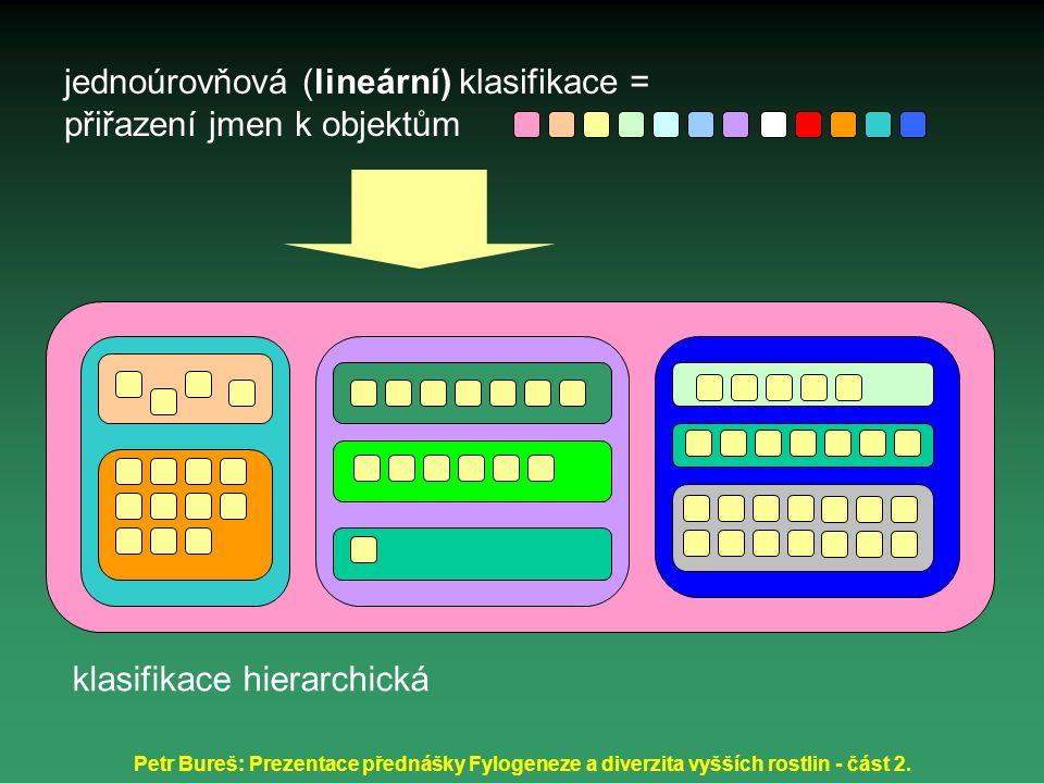 Petr Bureš: Prezentace přednášky Fylogeneze a diverzita vyšších rostlin - část 2. jednoúrovňová (lineární) klasifikace = přiřazení jmen k objektům kla