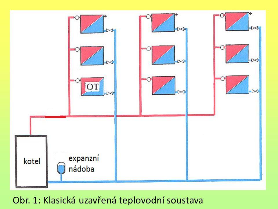 Obr. 1: Klasická uzavřená teplovodní soustava