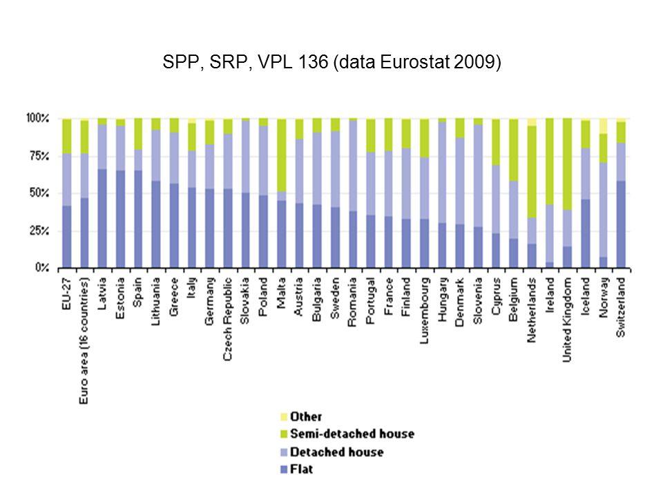 SPP, SRP, VPL 136 (data Eurostat 2009)