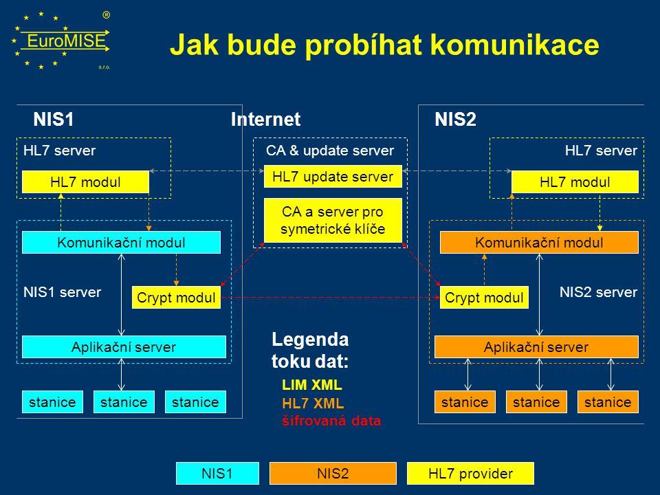 NIS1 Internet NIS2 Legenda toku dat: LIM XML HL7 XML šifrovaná data HL7 server Jak bude probíhat komunikace HL7 modul HL7 providerNIS2NIS1 Crypt modul