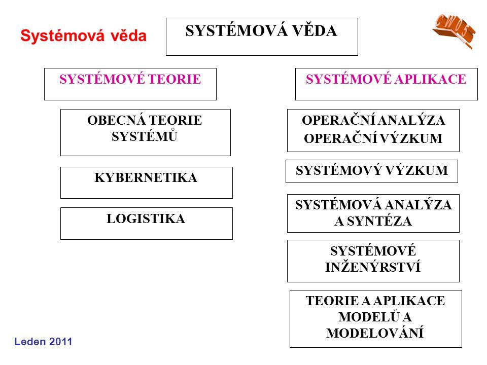 Leden 2011 Systémová věda SYSTÉMOVÁ VĚDA SYSTÉMOVÉ TEORIESYSTÉMOVÉ APLIKACE OBECNÁ TEORIE SYSTÉMŮ KYBERNETIKA LOGISTIKA OPERAČNÍ ANALÝZA OPERAČNÍ VÝZKUM TEORIE A APLIKACE MODELŮ A MODELOVÁNÍ SYSTÉMOVÁ ANALÝZA A SYNTÉZA SYSTÉMOVÉ INŽENÝRSTVÍ SYSTÉMOVÝ VÝZKUM
