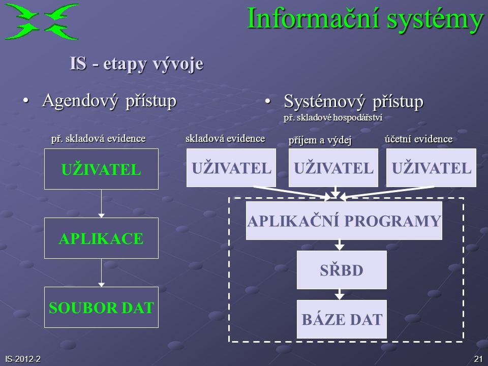 Agendový přístupAgendový přístup 21 IS - etapy vývoje Systémový přístupSystémový přístup př. skladové hospodářství UŽIVATEL SOUBOR DAT APLIKACE UŽIVAT
