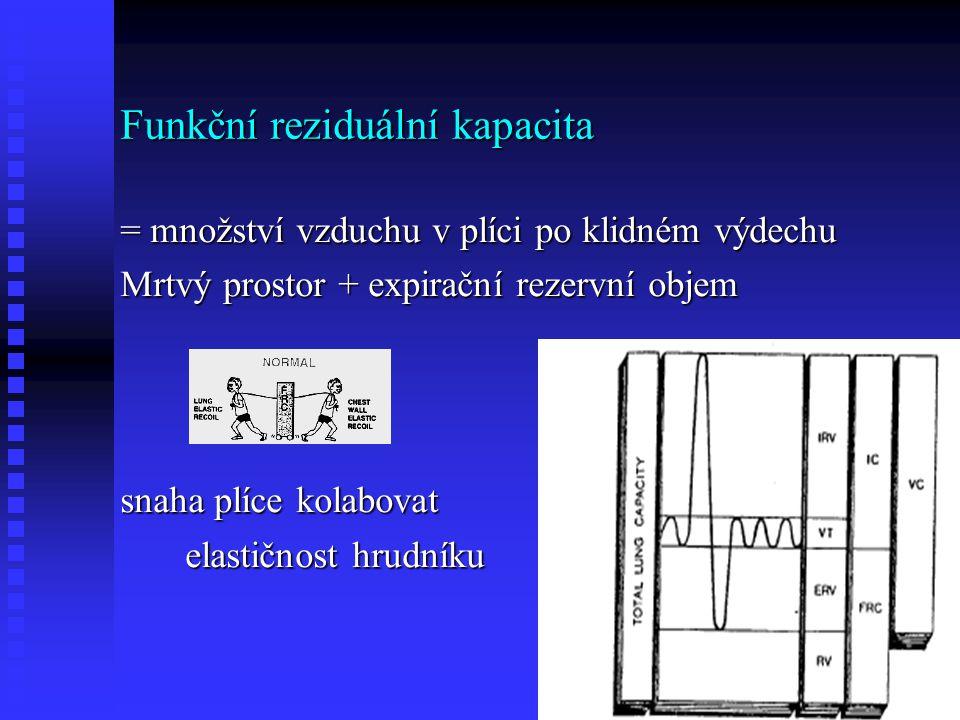 Funkční reziduální kapacita = množství vzduchu v plíci po klidném výdechu Mrtvý prostor + expirační rezervní objem snaha plíce kolabovat elastičnost hrudníku elastičnost hrudníku
