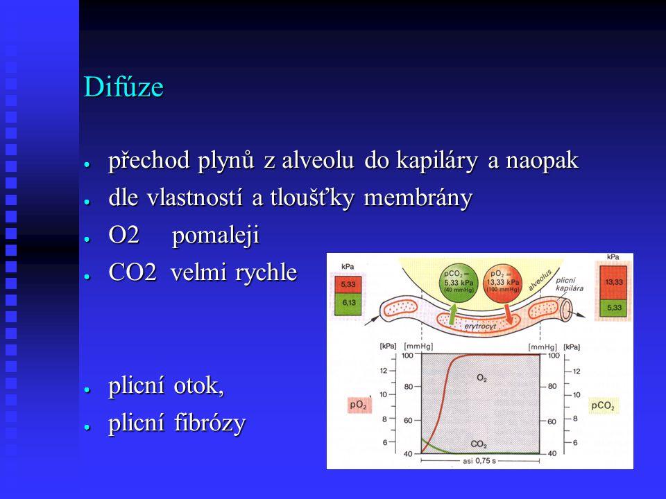 Difúze ● přechod plynů z alveolu do kapiláry a naopak ● dle vlastností a tloušťky membrány ● O2 pomaleji ● CO2 velmi rychle ● plicní otok, ● plicní fibrózy