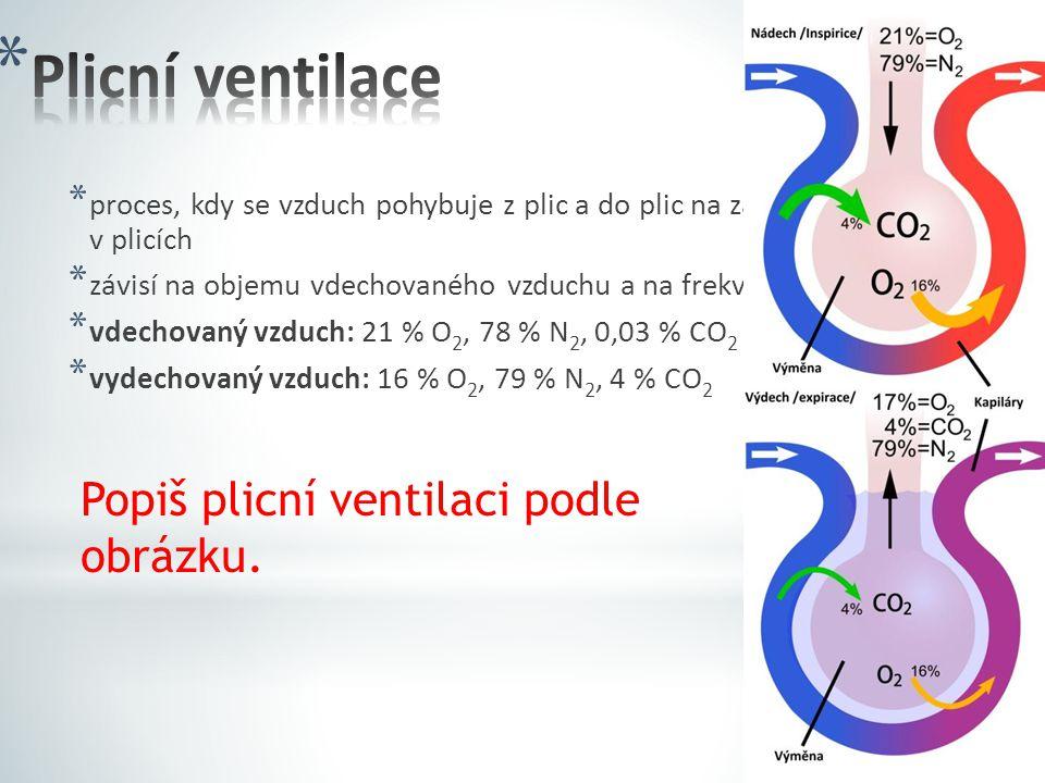 * proces, kdy se vzduch pohybuje z plic a do plic na základě změn tlaku v plicích * závisí na objemu vdechovaného vzduchu a na frekvenci dechu * vdechovaný vzduch: 21 % O 2, 78 % N 2, 0,03 % CO 2 * vydechovaný vzduch: 16 % O 2, 79 % N 2, 4 % CO 2 Popiš plicní ventilaci podle obrázku.
