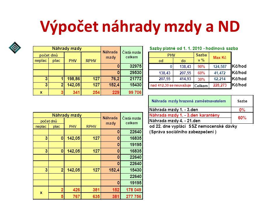 Výpočet náhrady mzdy a ND Sazby platné od 1. 1. 2010 - hodinová sazba neplacplac oddo 032975 0138,43 90% 124,587 Kč/hod 029530 138,43207,55 60% 41,472