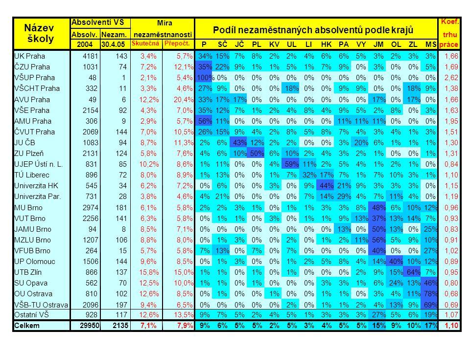 Koef. Absolv.Nezam.trhu 200430.4.05 SkutečnáPřepočt. PSČJČPLKVULLIHKPAVYJMOLZLMSpráce UK Praha41811433,4%5,7%34%15%7%8%2% 4%6% 5%3%2%3% 1,66 ČZU Praha