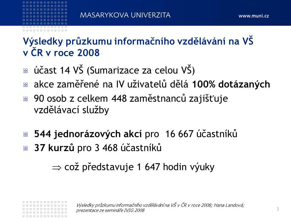 Výsledky průzkumu informačního vzdělávání na VŠ v ČR v roce 2008 účast 14 VŠ (Sumarizace za celou VŠ) akce zaměřené na IV uživatelů dělá 100% dotázaných 90 osob z celkem 448 zaměstnanců zajišťuje vzdělávací služby 544 jednorázových akcí pro 16 667 účastníků 37 kurzů pro 3 468 účastníků  což představuje 1 647 hodin výuky 3 Výsledky průzkumu informačního vzdělávání na VŠ v ČR v roce 2008; Hana Landová; prezentace ze semináře IVIG 2008