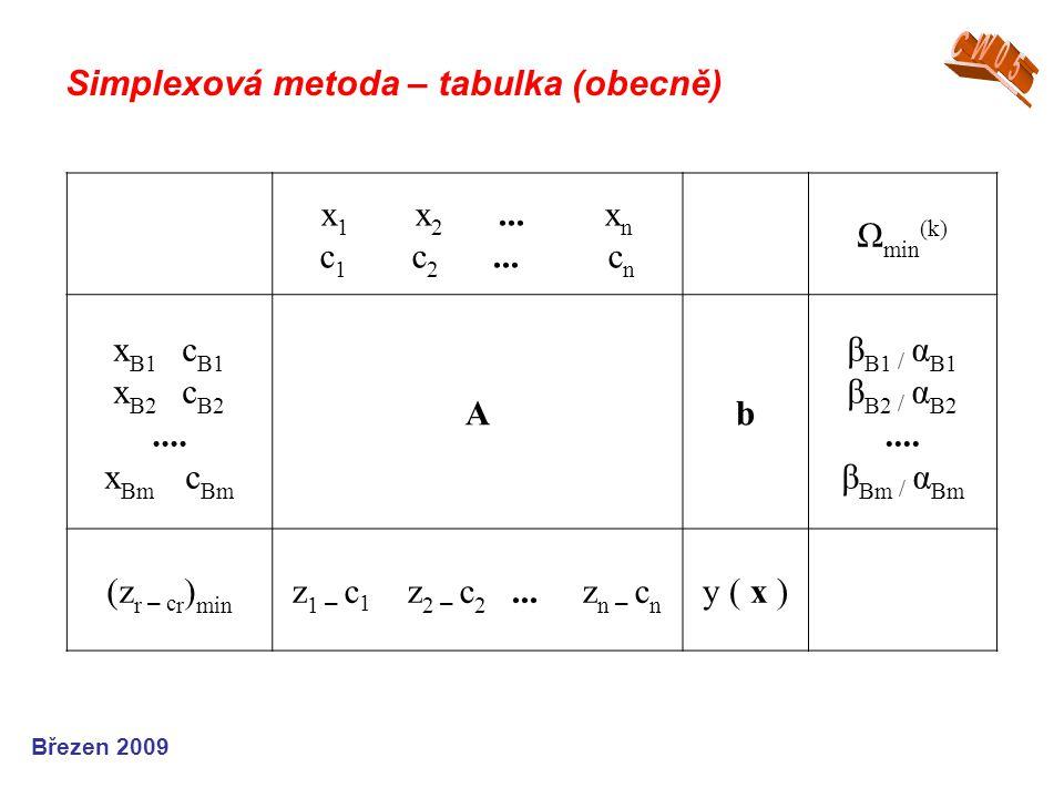 Simplexová metoda – tabulka (obecně) Březen 2009 x 1 x 2... x n c 1 c 2... c n Ω min (k) x B1 c B1 x B2 c B2.... x Bm c Bm Ab β B1 / α B1 β B2 / α B2.