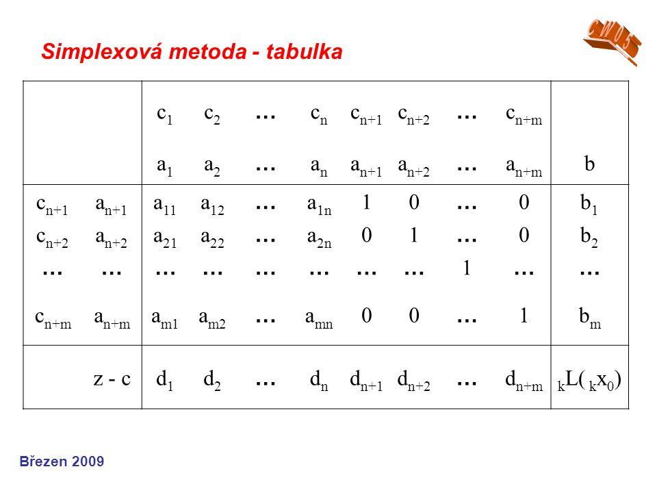 Simplexová metoda - tabulka Březen 2009 c1c1 c2c2 … cncn c n+1 c n+2 … c n+m a1a1 a2a2 … anan a n+1 a n+2 … a n+m b c n+1 a n+1 a 11 a 12 … a 1n 10 … 0b1b1 c n+2 a n+2 a 21 a 22 … a 2n 01 … 0b2b2 …………………… 1 …… c n+m a n+m a m1 a m2 … a mn 00 … 1bmbm z - cd1d1 d2d2 … dndn d n+1 d n+2 … d n+mk L( k x 0 )