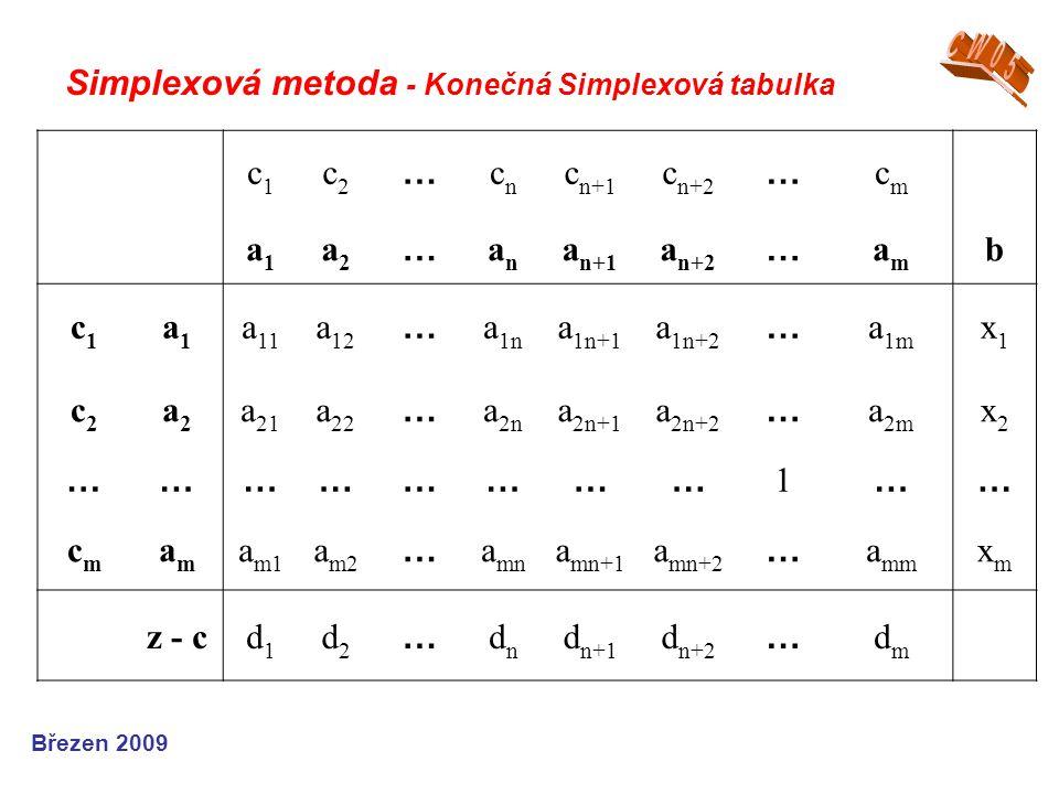 Simplexová metoda - Konečná Simplexová tabulka Březen 2009 c1c1 c2c2 … cncn c n+1 c n+2 … cmcm a1a1 a2a2 … anan a n+1 a n+2 … amam b c1c1 a1a1 a 11 a 12 … a 1n a 1n+1 a 1n+2 … a 1m x1x1 c2c2 a2a2 a 21 a 22 … a 2n a 2n+1 a 2n+2 … a 2m x2x2 …………………… 1 …… cmcm amam a m1 a m2 … a mn a mn+1 a mn+2 … a mm xmxm z - cd1d1 d2d2 … dndn d n+1 d n+2 … dmdm
