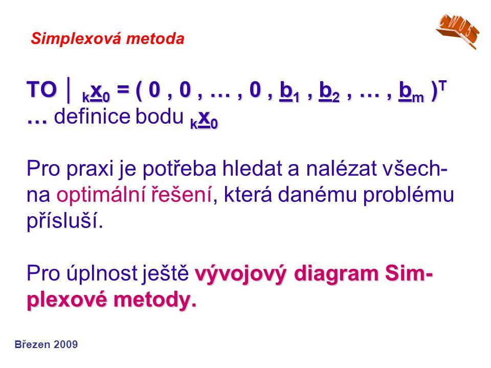 TO │ k x 0 = ( 0, 0, …, 0, b 1, b 2, …, b m ) T … k x 0 vývojový diagram Sim- plexové metody.