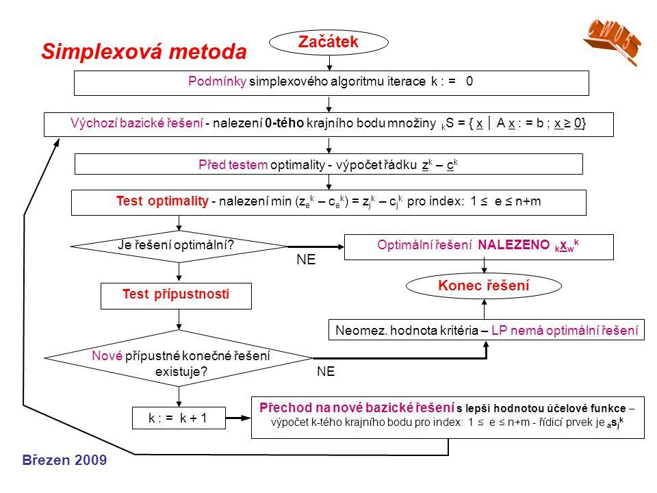 Simplexová metoda Březen 2009 Optimální řešení NALEZENO k x w k Je řešení optimální? Test přípustnosti Konec řešení Neomez. hodnota kritéria – LP nemá