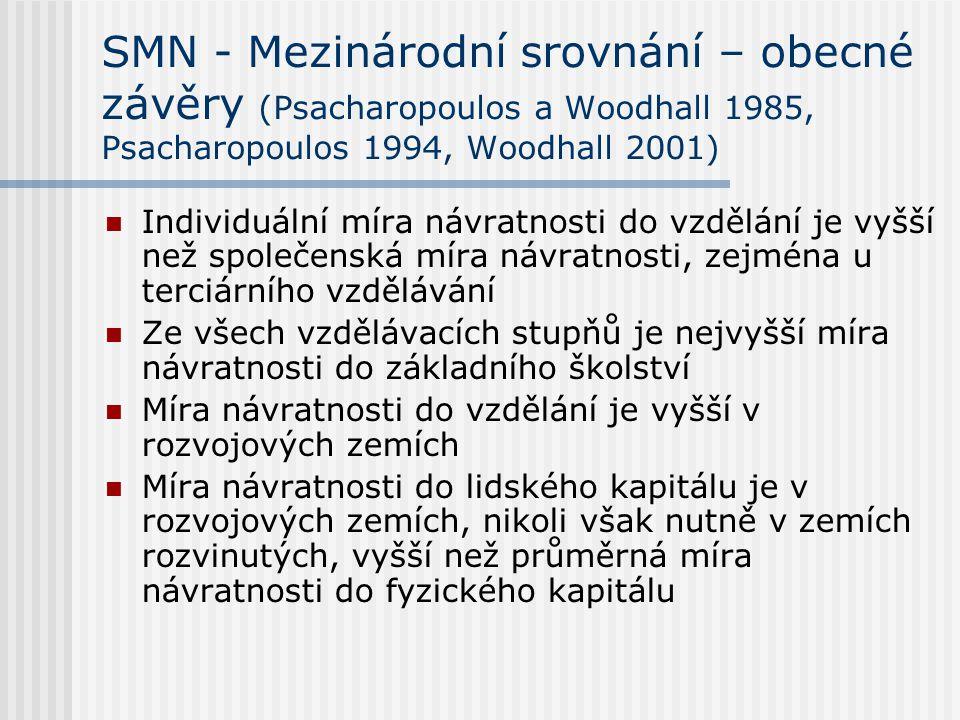 SMN - Mezinárodní srovnání – obecné závěry (Psacharopoulos a Woodhall 1985, Psacharopoulos 1994, Woodhall 2001) Individuální míra návratnosti do vzděl