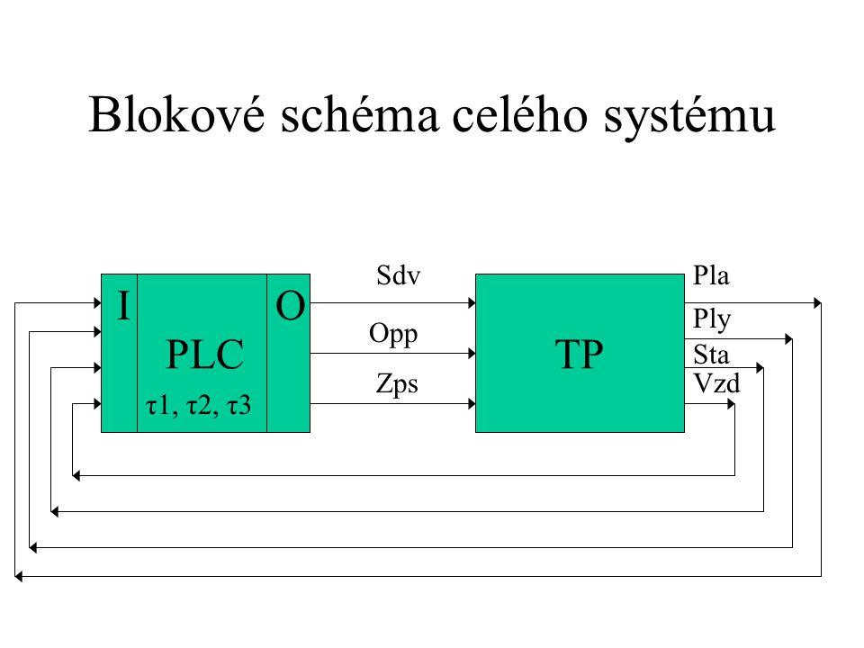Soupis proměnných vnitřní proměnné - technologické parametry τ1…prodleva při povětrávání topeniště (τ1=30s ) τ2…prodleva pro rozběh dmychadla (τ2=3s ) τ3…prodleva pro zapalování hořáku (τ3=4s )