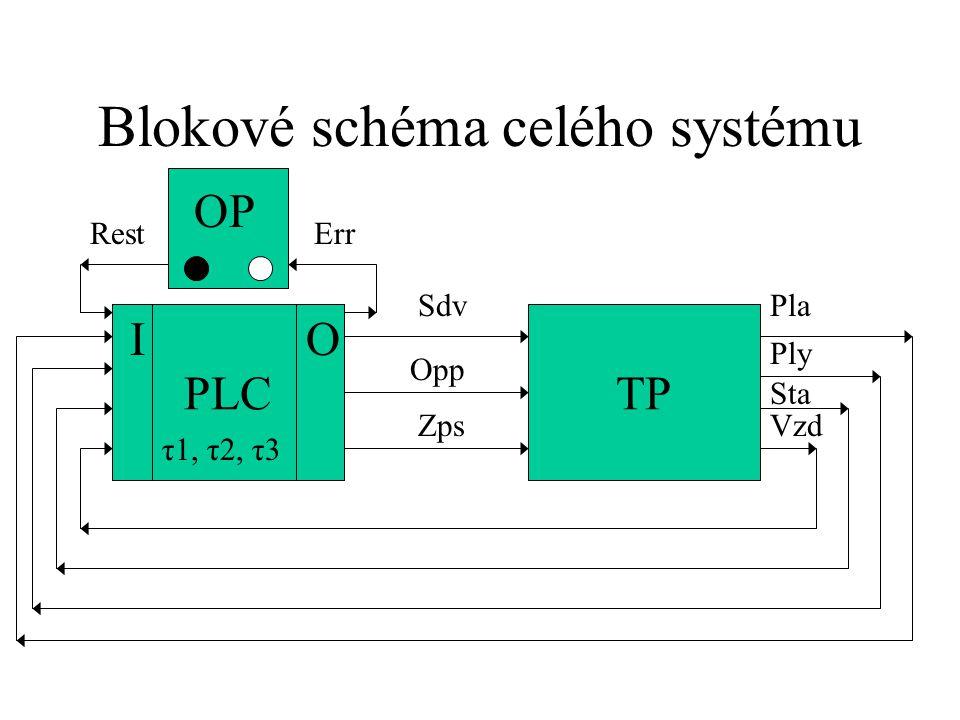 Blokové schéma celého systému ŘSTP Opp Zps Sta Vzd Ply PlaSdv PLC OI τ1, τ2, τ3
