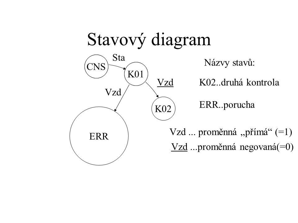 Stavový diagram CNS K01 Sta CNS..čekání na start K01..první kontrola Názvy stavů: