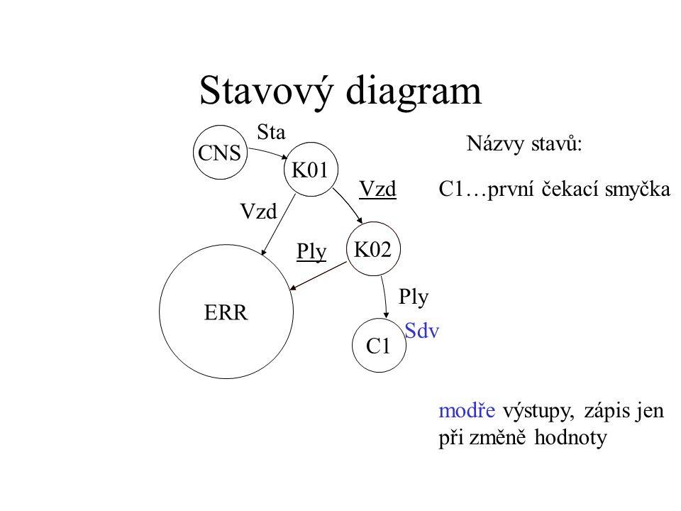 """Stavový diagram CNS K01 Sta K01 ERR CNS K02 Vzd Názvy stavů: K02..druhá kontrola ERR..porucha Vzd... proměnná """"přímá"""" (=1) Vzd...proměnná negovaná(=0)"""