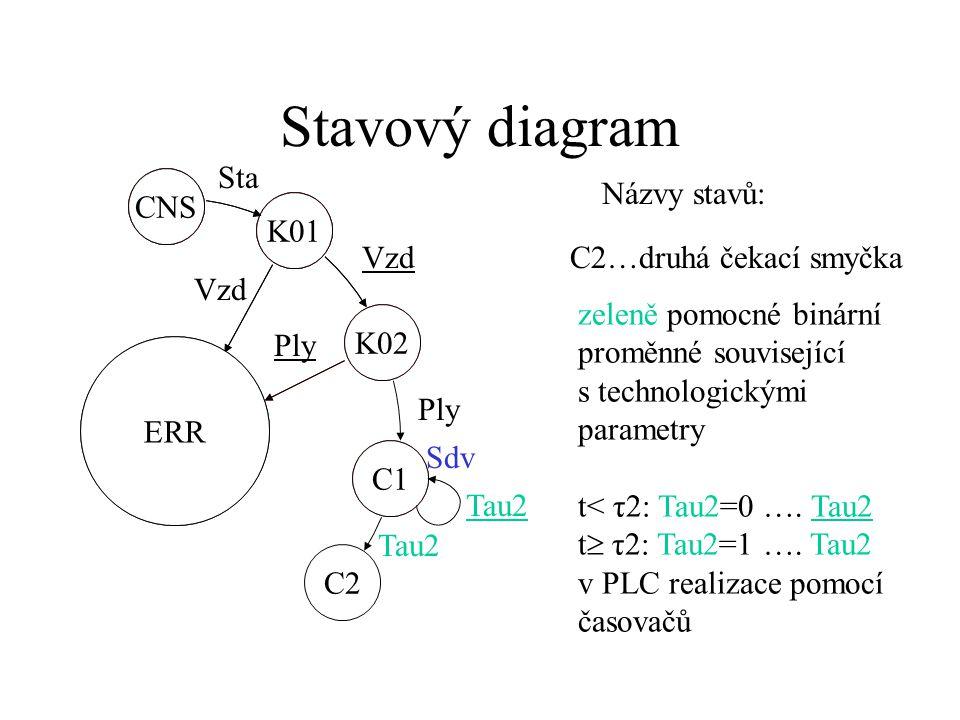 Stavový diagram CNS K01 Sta K02 C1 K01 ERR CNS K02 Vzd Ply Sdv Názvy stavů: C1…první čekací smyčka modře výstupy, zápis jen při změně hodnoty