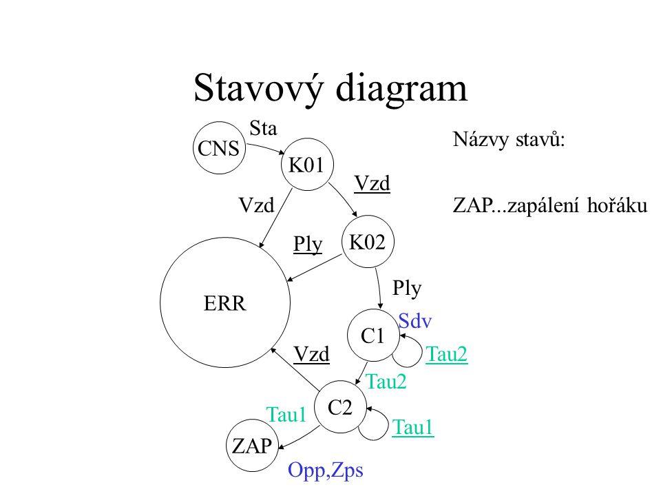 Stavový diagram CNS K01 Sta ERR CNS K01 K02 C1 C2 C1 K01 ERR CNS K02 Vzd Ply Sdv Tau2 Názvy stavů: C2…druhá čekací smyčka zeleně pomocné binární proměnné související s technologickými parametry t< τ2: Tau2=0 ….