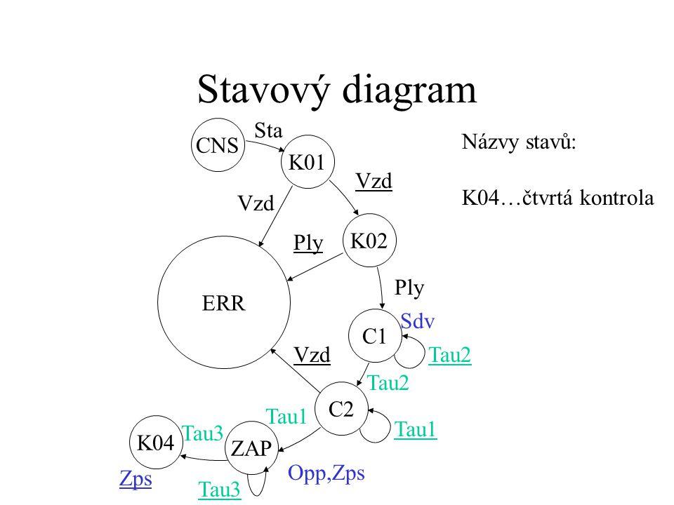 Stavový diagram ZAP C2 C1 K01 ERR CNS K02 Vzd Ply Sdv Tau2 Vzd Tau2 Opp,Zps Tau1 Sta Názvy stavů: ZAP...zapálení hořáku
